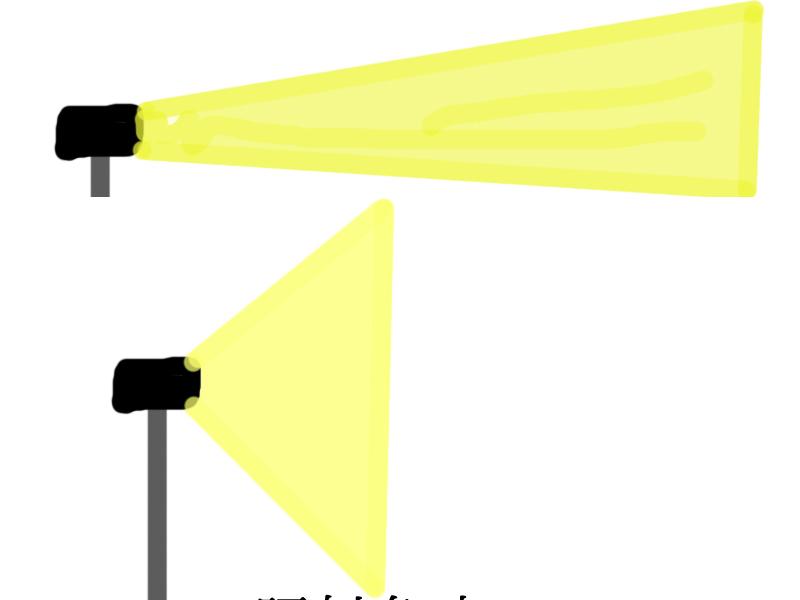 ストロボ照射角による光量の違い