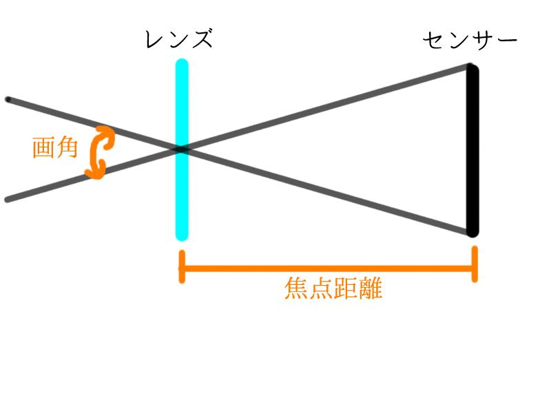 ストロボ照射角望遠